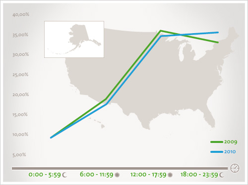 Comparing Online Shopping Trends In Europe And America
